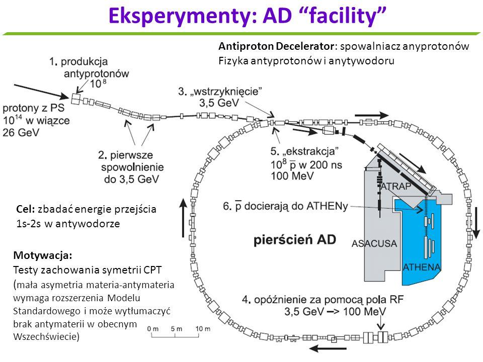 Eksperymenty: AD facility Antiproton Decelerator: spowalniacz anyprotonów Fizyka antyprotonów i anytywodoru Motywacja: Testy zachowania symetrii CPT (