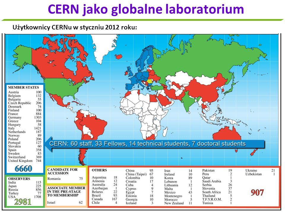 CERN jako globalne laboratorium Użytkownicy CERNu w styczniu 2012 roku: CERN: 60 staff, 33 Fellows, 14 technical students, 7 doctoral students