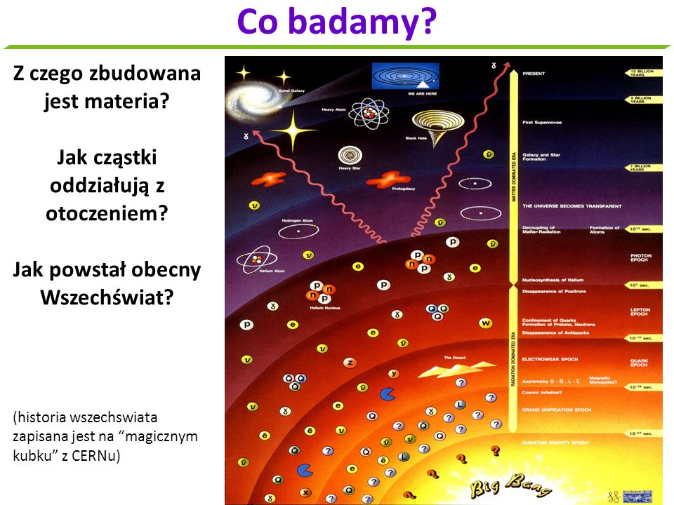 Co badamy? Z czego zbudowana jest materia? Jak cząstki oddziałują z otoczeniem? Jak powstał obecny Wszechświat? (historia wszechswiata zapisana jest n