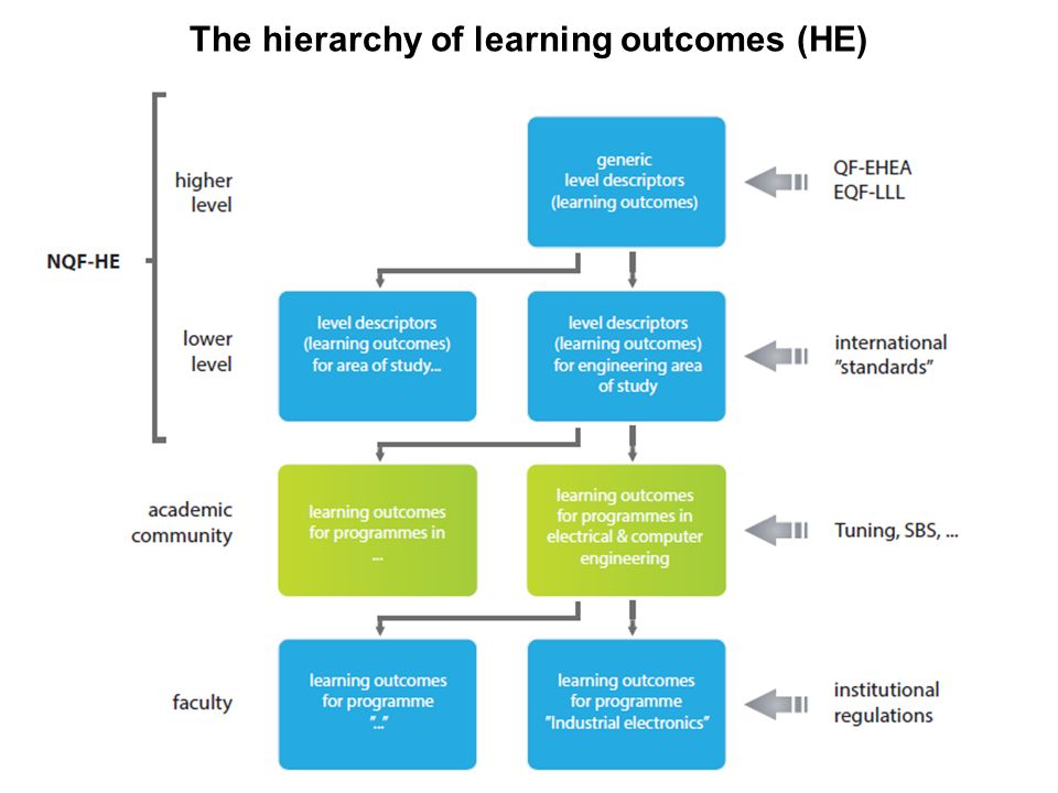The hierarchy of learning outcomes (HE) 15