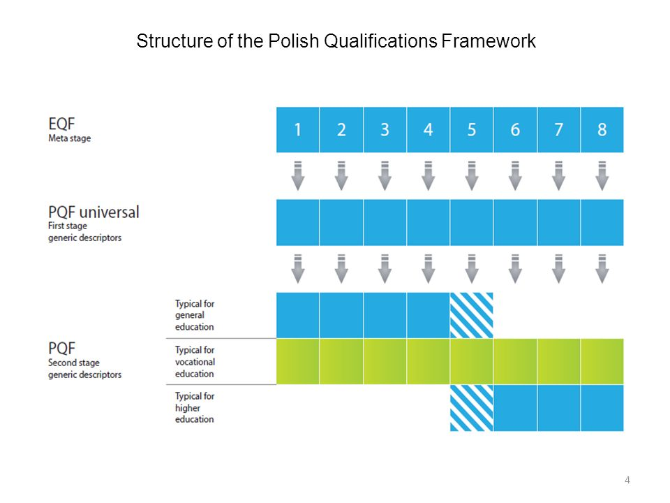 4 Structure of the Polish Qualifications Framework