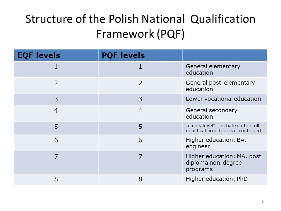 Structure of the Polish National Qualification Framework (PQF) EQF levelsPQF levels 11 General elementary education 22 General post-elementary educati