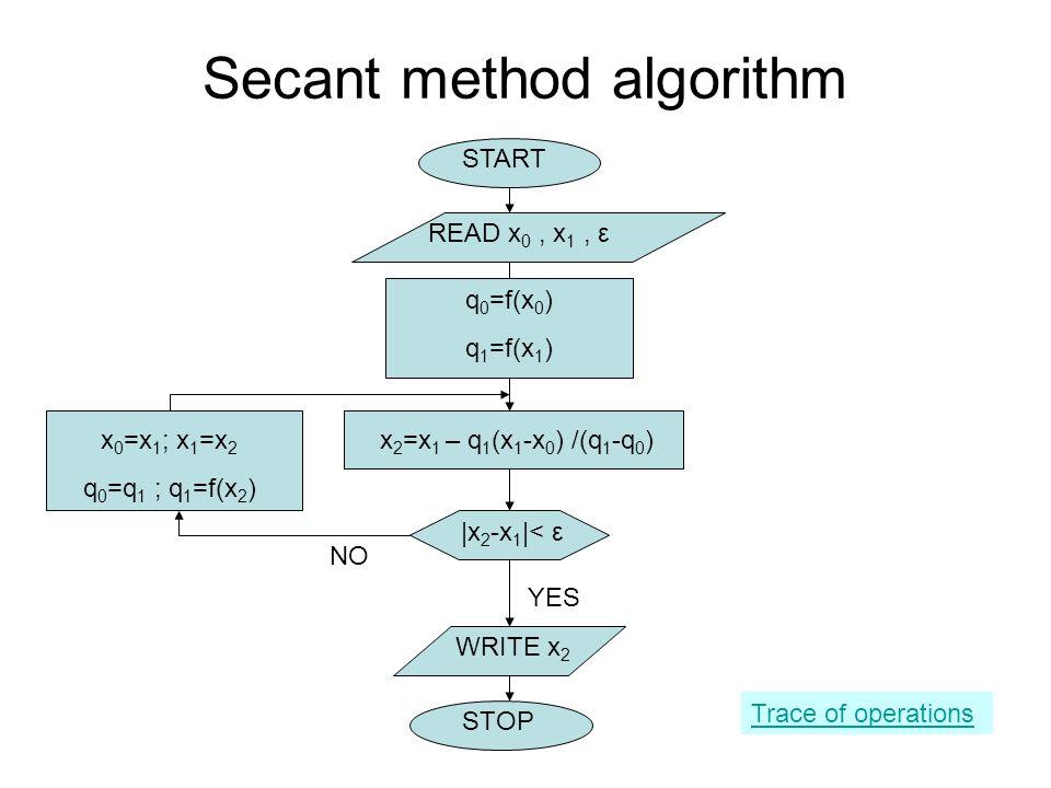Secant method algorithm READ x 0, x 1, ε START STOP x 2 =x 1 – q 1 (x 1 -x 0 ) /(q 1 -q 0 ) |x 2 -x 1 |< ε WRITE x 2 YES NO Trace of operations x 0 =x 1 ; x 1 =x 2 q 0 =q 1 ; q 1 =f(x 2 ) q 0 =f(x 0 ) q 1 =f(x 1 )