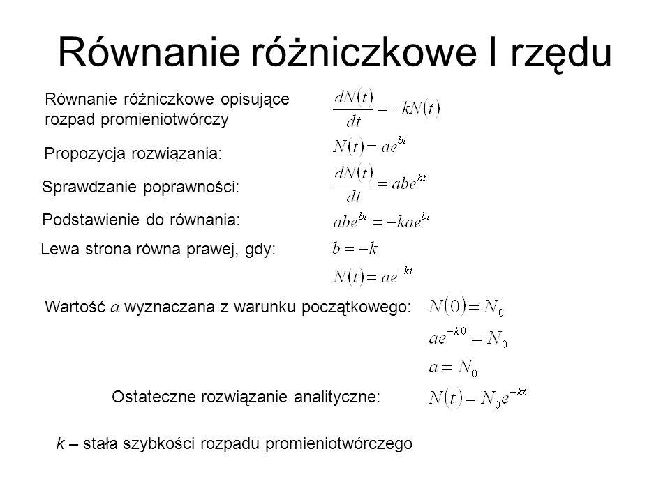 Równanie różniczkowe I rzędu Równanie różniczkowe opisujące rozpad promieniotwórczy Propozycja rozwiązania: Sprawdzanie poprawności: Podstawienie do równania: Lewa strona równa prawej, gdy: Wartość a wyznaczana z warunku początkowego: Ostateczne rozwiązanie analityczne: k – stała szybkości rozpadu promieniotwórczego