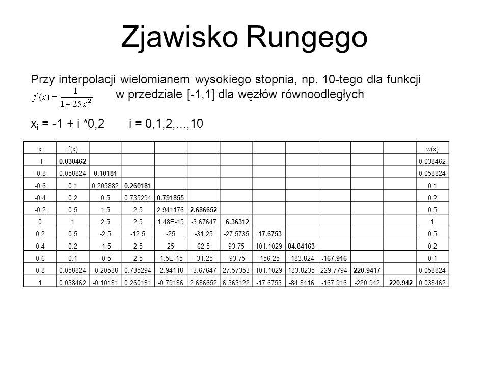 Zjawisko Rungego Przy interpolacji wielomianem wysokiego stopnia, np.