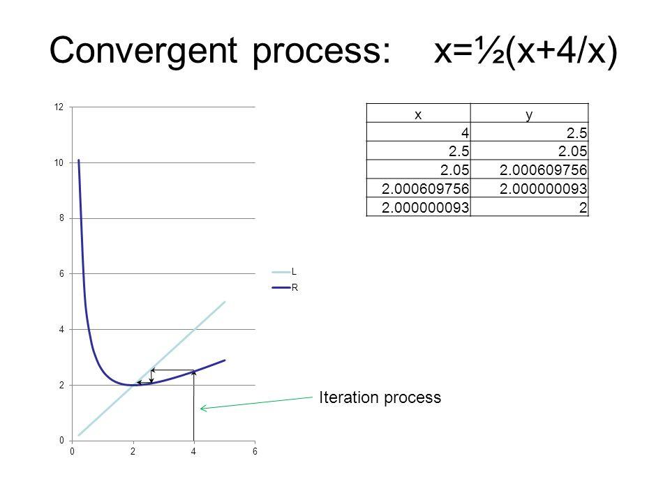 Convergent process: x=½(x+4/x) xy 42.5 2.05 2.000609756 2.000000093 2 Iteration process