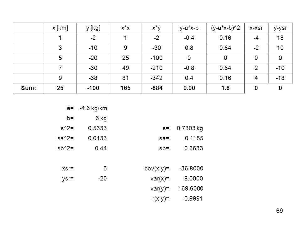 69 x [km]y [kg]x*xx*yy-a*x-b(y-a*x-b)^2x-xsry-ysr 1-21 -0.40.16-418 3-109-300.80.64-210 5-2025-1000000 7-3049-210-0.80.642-10 9-3881-3420.40.164-18 Sum: 25-100165-6840.001.600 a=-4.6 kg/km b=3 kg s^2=0.5333s=0.7303 kg sa^2=0.0133sa=0.1155 sb^2=0.44sb=0.6633 xsr=5cov(x,y)=-36.8000 ysr=-20var(x)=8.0000 var(y)=169.6000 r(x,y)=-0.9991