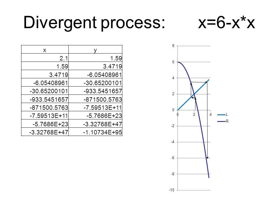 Divergent process: x=6-x*x xy 2.11.59 3.4719 -6.05408961 -30.65200101 -933.5451657 -871500.5763 -7.59513E+11 -5.7686E+23 -3.32768E+47 -1.10734E+95