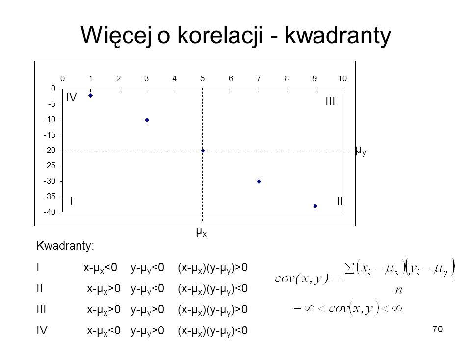 70 Więcej o korelacji - kwadranty III IV III μxμx μyμy Kwadranty: Ix-μ x 0 II x-μ x >0y-μ y <0(x-μ x )(y-μ y )<0 III x-μ x >0y-μ y >0(x-μ x )(y-μ y )>0 IV x-μ x 0(x-μ x )(y-μ y )<0