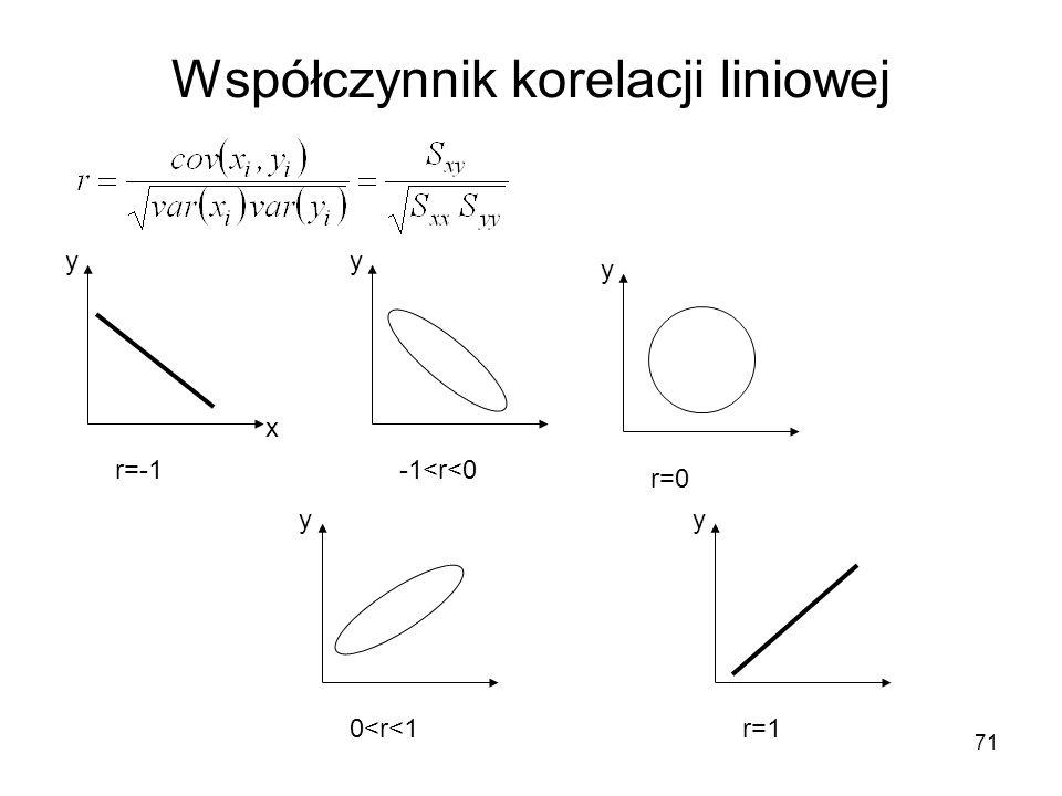71 Współczynnik korelacji liniowej r=-1 x y -1<r<0 y r=0 y 0<r<1 y r=1 y