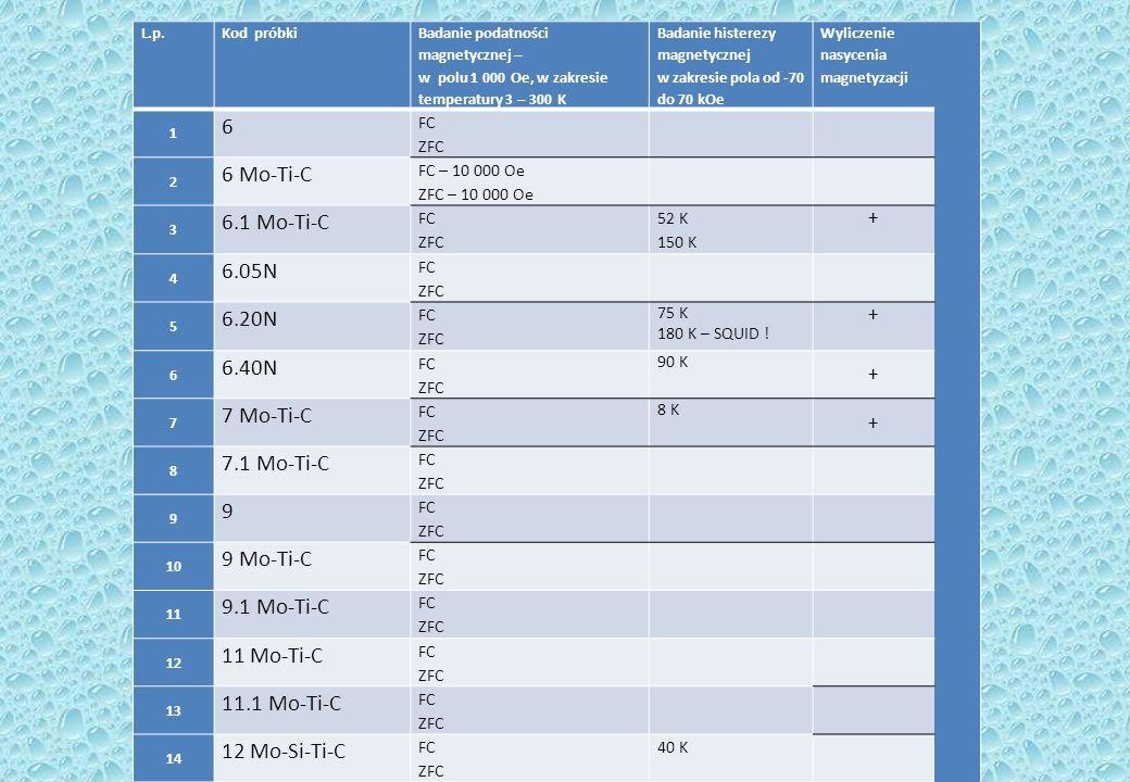 L.p.Kod próbki Badanie podatności magnetycznej – w polu 1 000 Oe, w zakresie temperatury 3 – 300 K Badanie histerezy magnetycznej w zakresie pola od -70 do 70 kOe Wyliczenie nasycenia magnetyzacji 1 6 FC ZFC 2 6 Mo-Ti-C FC – 10 000 Oe ZFC – 10 000 Oe 3 6.1 Mo-Ti-C FC ZFC 52 K 150 K + 4 6.05N FC ZFC 5 6.20N FC ZFC 75 K 180 K – SQUID .