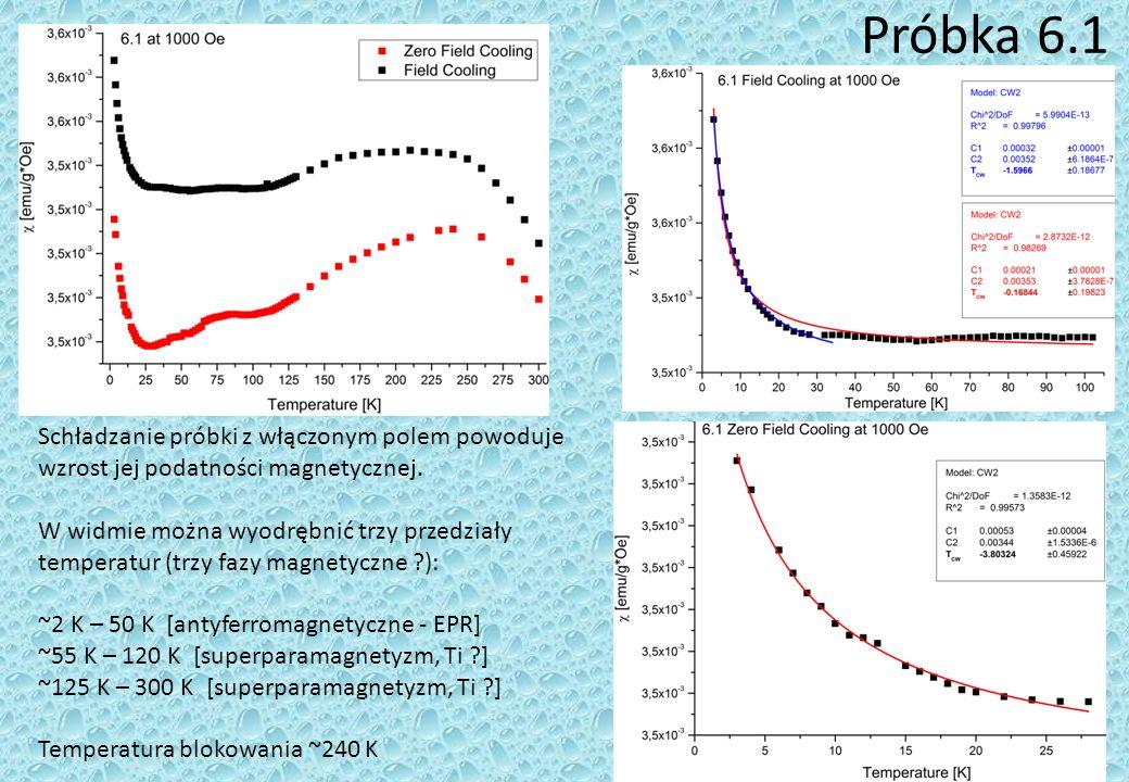 Próbka 6.1 Schładzanie próbki z włączonym polem powoduje wzrost jej podatności magnetycznej.