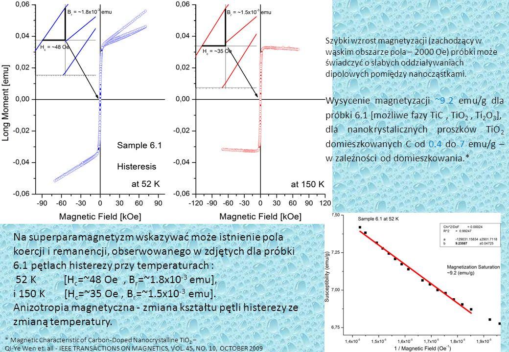 Na superparamagnetyzm wskazywać może istnienie pola koercji i remanencji, obserwowanego w zdjętych dla próbki 6.1 pętlach histerezy przy temperaturach : 52 K [H c =~48 Oe, B r =~1.8x10 -3 emu], i 150 K [H c =~35 Oe, B r =~1.5x10 -3 emu].