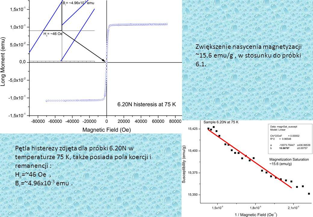Pętla histerezy zdjęta dla próbki 6.20N w temperaturze 75 K, także posiada pola koercji i remanencji : H c =~46 Oe, B r =~4.96x10 -3 emu.