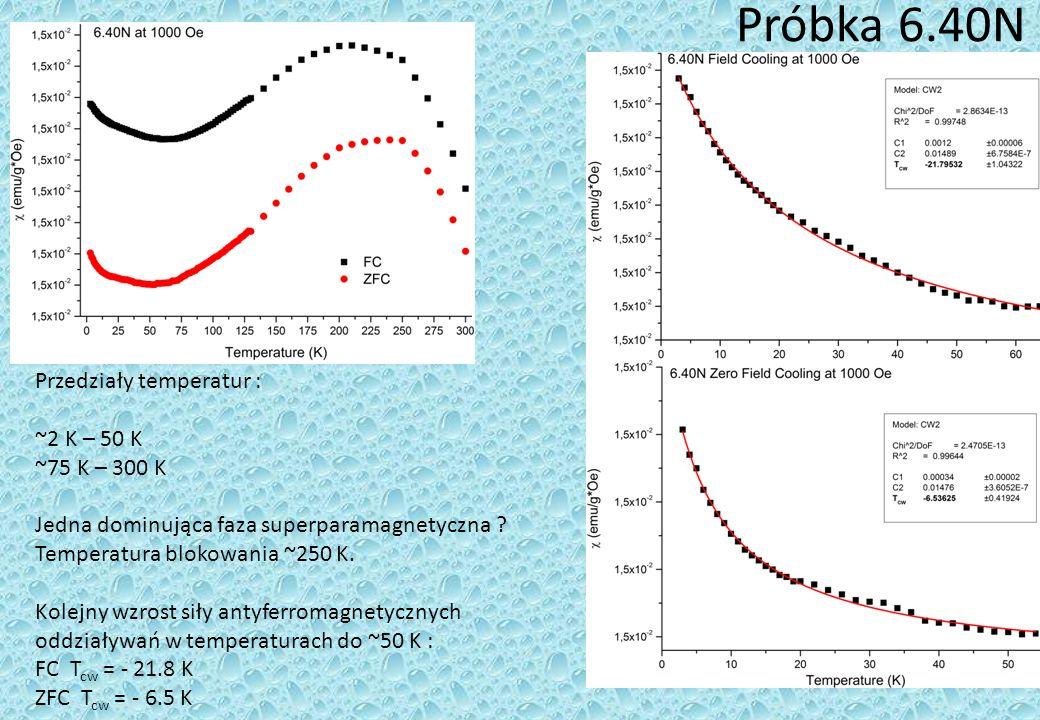 Próbka 6.40N Przedziały temperatur : ~2 K – 50 K ~75 K – 300 K Jedna dominująca faza superparamagnetyczna .