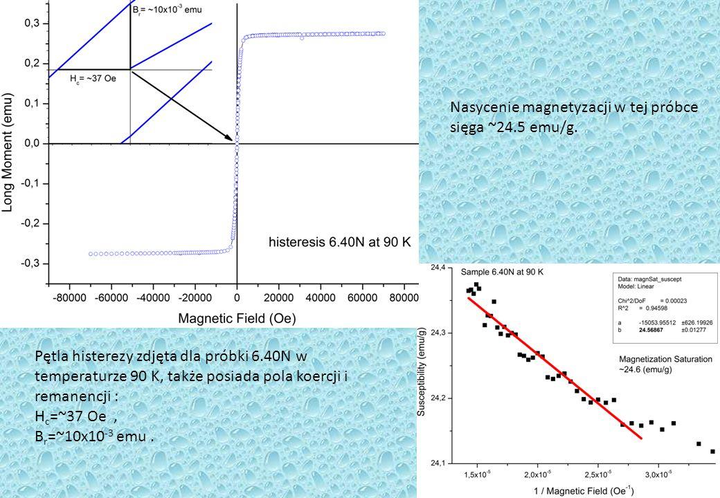 Pętla histerezy zdjęta dla próbki 6.40N w temperaturze 90 K, także posiada pola koercji i remanencji : H c =~37 Oe, B r =~10x10 -3 emu.