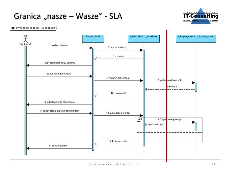 Granica nasze – Wasze - SLA (c) Jarosław Żeliński IT-Consulting11