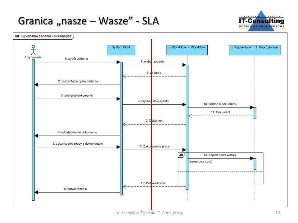Granica nasze – Wasze - SLA (c) Jarosław Żeliński IT-Consulting12