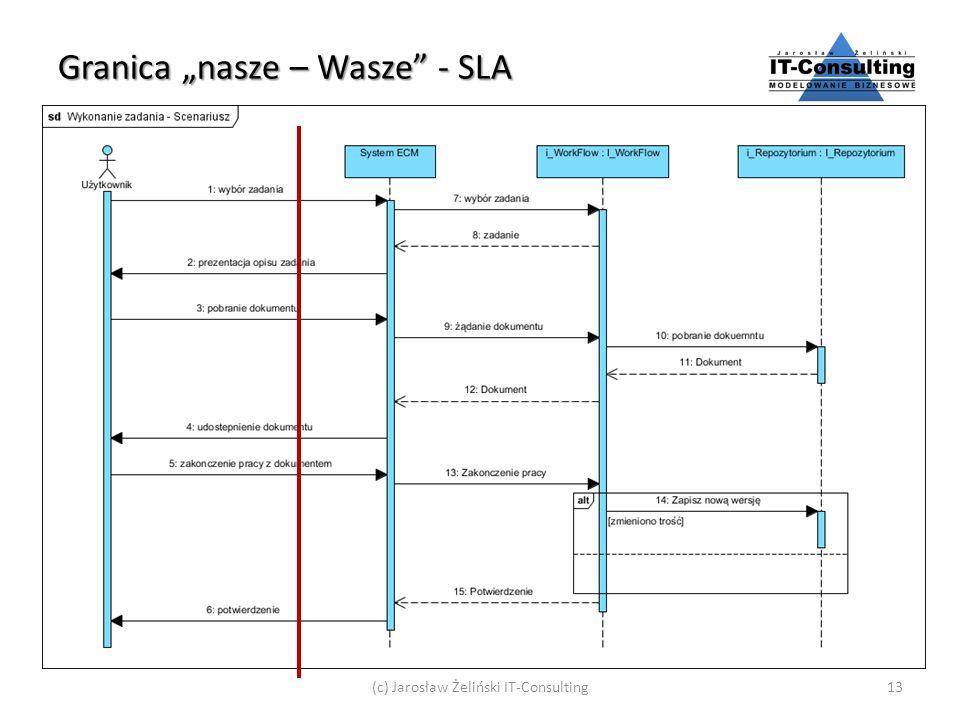 Granica nasze – Wasze - SLA (c) Jarosław Żeliński IT-Consulting13