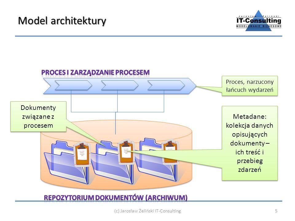 Model architektury (c) Jarosław Żeliński IT-Consulting5 Proces, narzucony łańcuch wydarzeń Dokumenty związane z procesem Metadane: kolekcja danych opi