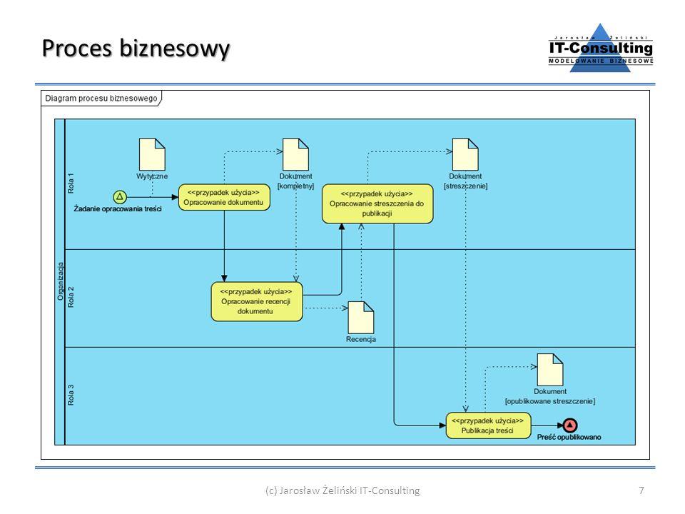 Proces biznesowy (c) Jarosław Żeliński IT-Consulting7
