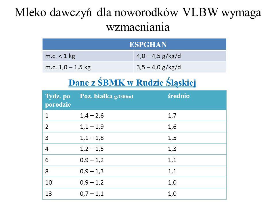 Mleko dawczyń dla noworodków VLBW wymaga wzmacniania Dane z ŚBMK w Rudzie Śląskiej ESPGHAN m.c. < 1 kg4,0 – 4,5 g/kg/d m.c. 1,0 – 1,5 kg3,5 – 4,0 g/kg
