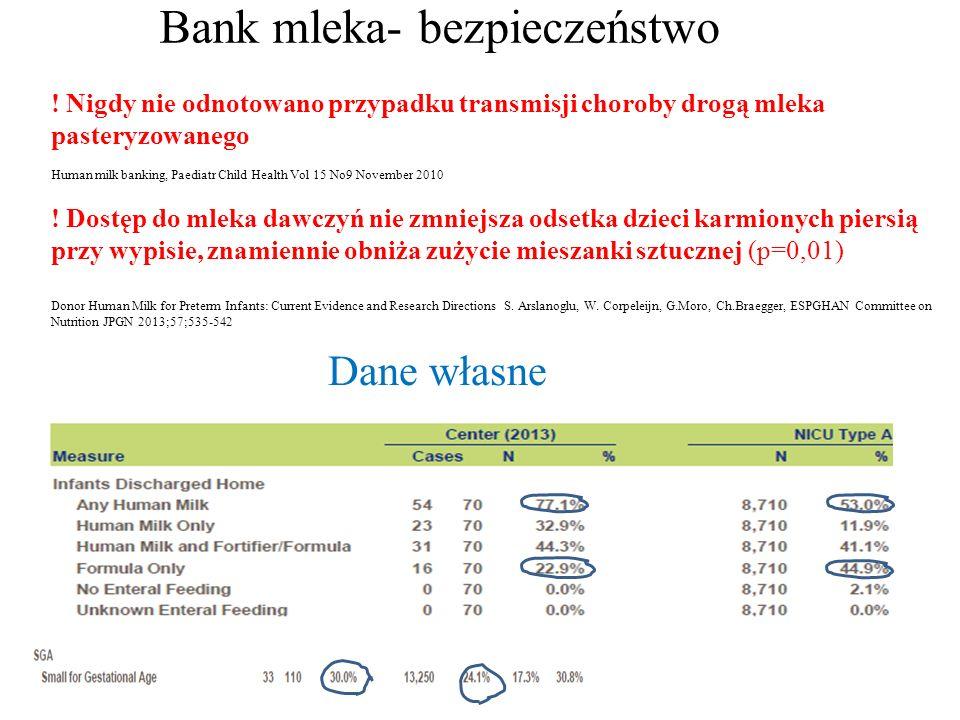 Bank mleka- bezpieczeństwo ! Nigdy nie odnotowano przypadku transmisji choroby drogą mleka pasteryzowanego Human milk banking, Paediatr Child Health V