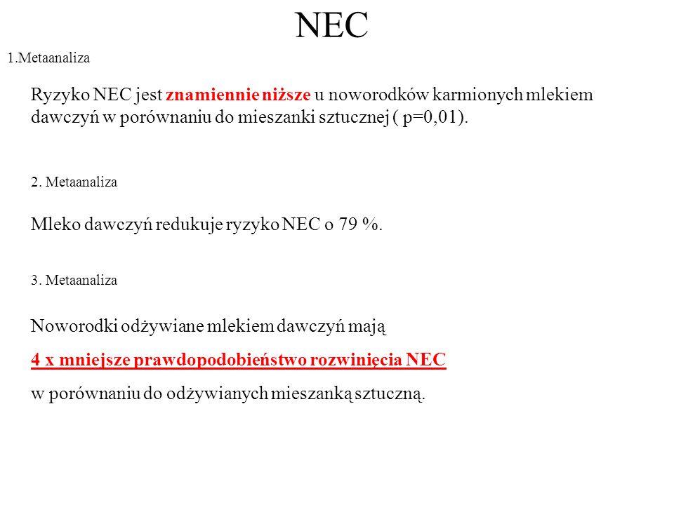 NEC 1.Metaanaliza Ryzyko NEC jest znamiennie niższe u noworodków karmionych mlekiem dawczyń w porównaniu do mieszanki sztucznej ( p=0,01). 2. Metaanal