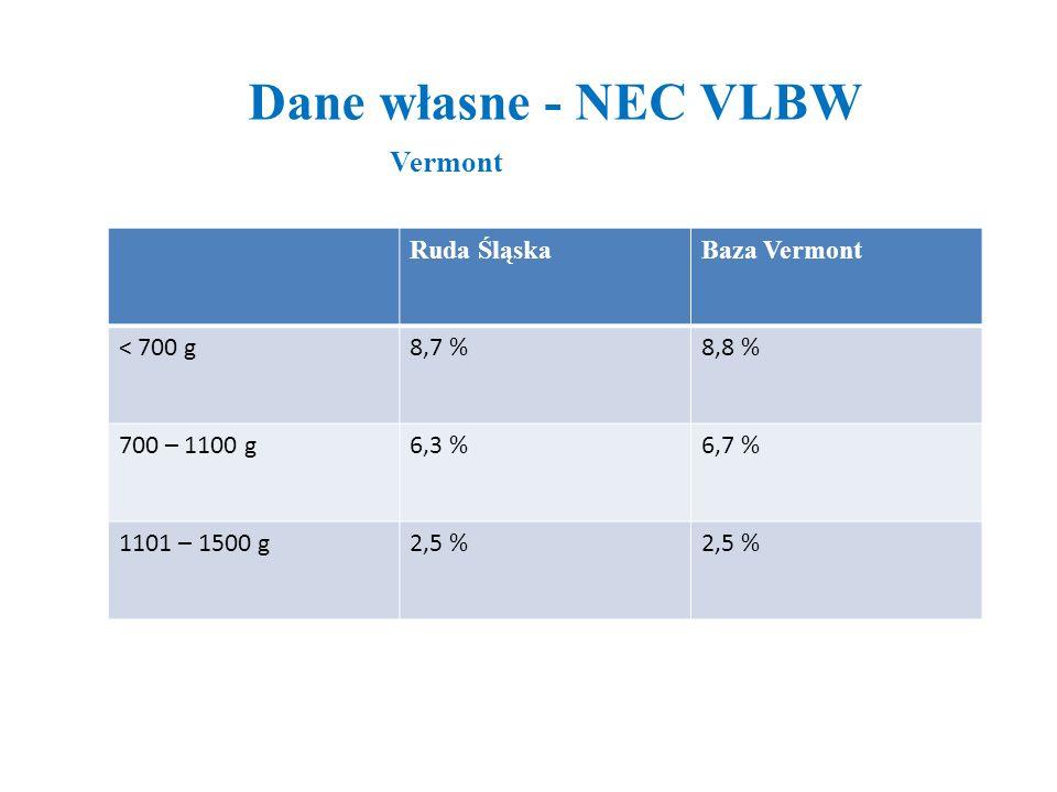 Dane własne - NEC VLBW Vermont Ruda ŚląskaBaza Vermont < 700 g8,7 %8,8 % 700 – 1100 g6,3 %6,7 % 1101 – 1500 g2,5 %