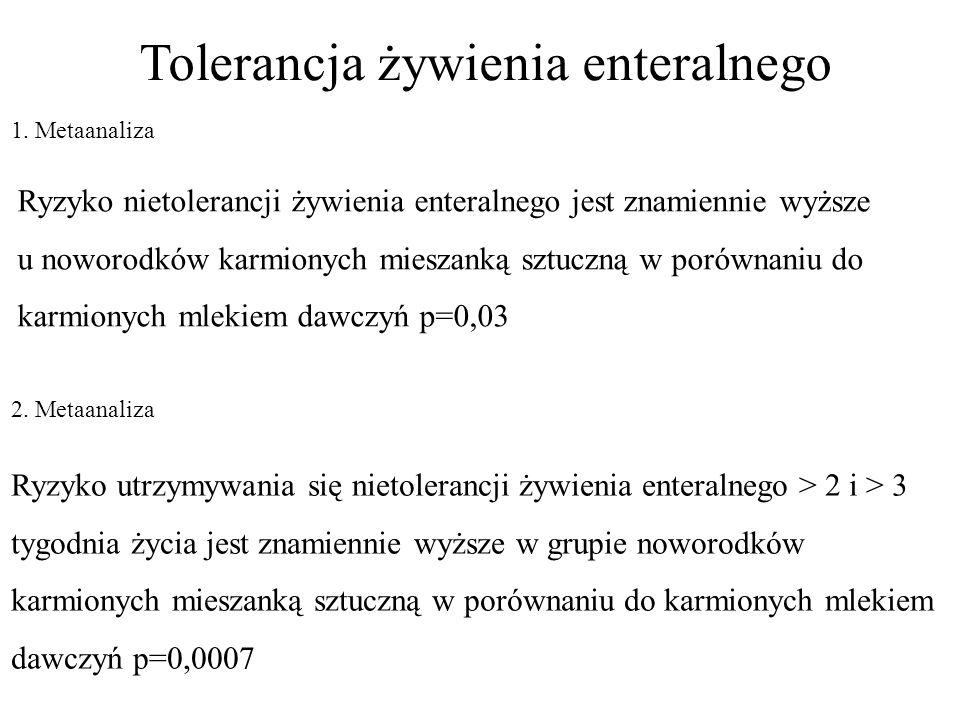 Tolerancja żywienia enteralnego 1. Metaanaliza 2. Metaanaliza Ryzyko nietolerancji żywienia enteralnego jest znamiennie wyższe u noworodków karmionych