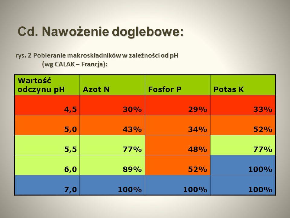 Cd. Nawożenie doglebowe: Wartość odczynu pHAzot NFosfor PPotas K 4,530%29%33% 5,043%34%52% 5,577%48%77% 6,089%52%100% 7,0100% rys. 2 Pobieranie makros