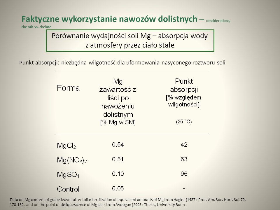 Punkt absorpcji: niezbędna wilgotność dla uformowania nasyconego roztworu soli Porównanie wydajności soli Mg – absorpcja wody z atmosfery przez ciało stałe Data on Mg content of grape leaves after foliar fertilization of equivalent amounts of Mg from Hagler (1957) Proc.