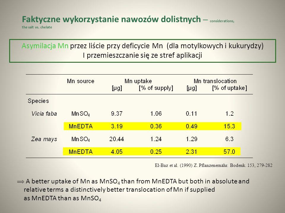 Asymilacja Mn przez liście przy deficycie Mn (dla motylkowych i kukurydzy) I przemieszczanie się ze stref aplikacji El-Baz et al.
