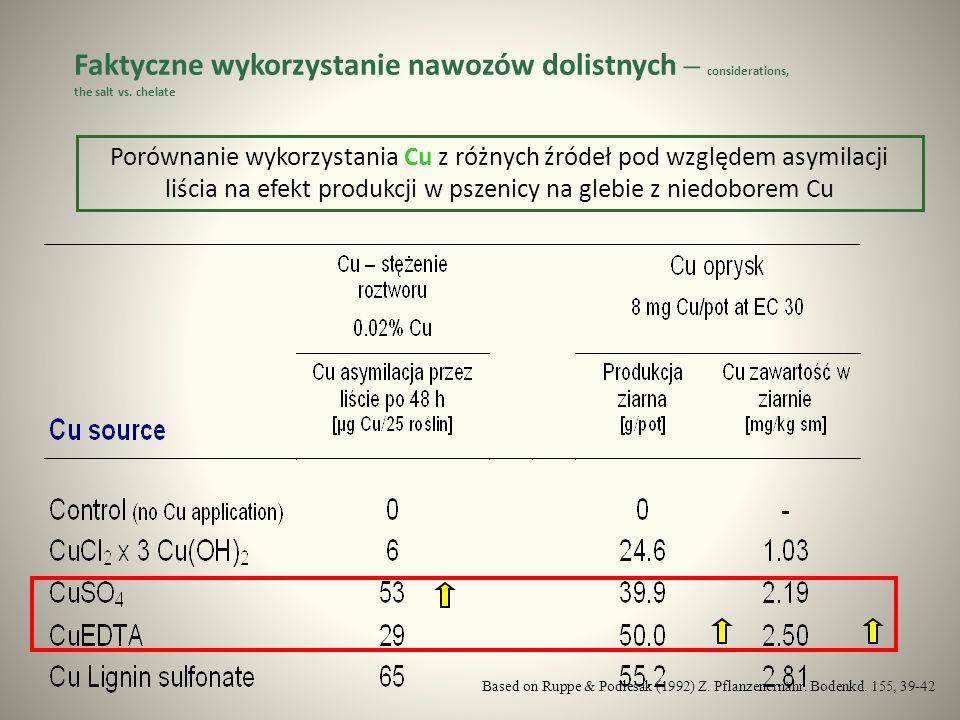 Porównanie wykorzystania Cu z różnych źródeł pod względem asymilacji liścia na efekt produkcji w pszenicy na glebie z niedoborem Cu Based on Ruppe & Podlesak (1992) Z.