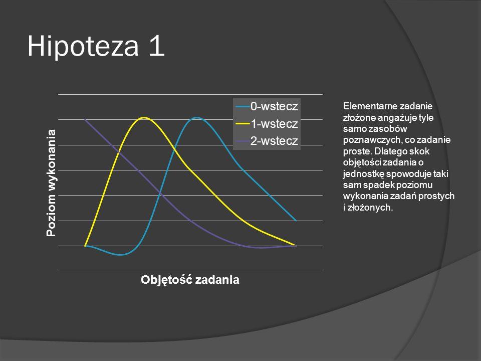 Hipoteza 1 Elementarne zadanie złożone angażuje tyle samo zasobów poznawczych, co zadanie proste. Dlatego skok objętości zadania o jednostkę spowoduje