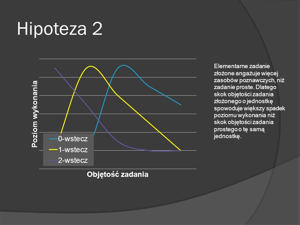 Hipoteza 2 Elementarne zadanie złożone angażuje więcej zasobów poznawczych, niż zadanie proste. Dlatego skok objętości zadania złożonego o jednostkę s