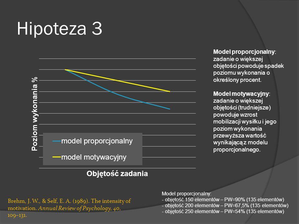 Hipoteza 3 Model proporcjonalny: zadanie o większej objętości powoduje spadek poziomu wykonania o określony procent. Model motywacyjny: zadanie o więk
