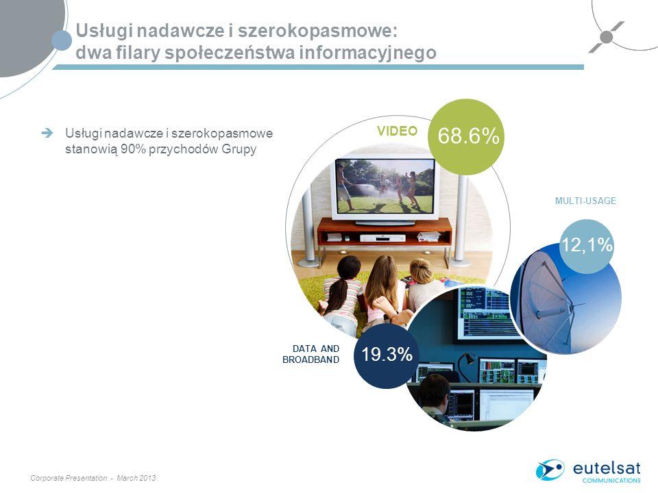 Corporate Presentation - March 2013 3 68.6% VIDEO 19.3% 12,1% MULTI-USAGE Usługi nadawcze i szerokopasmowe: dwa filary społeczeństwa informacyjnego Usługi nadawcze i szerokopasmowe stanowią 90% przychodów Grupy DATA AND BROADBAND