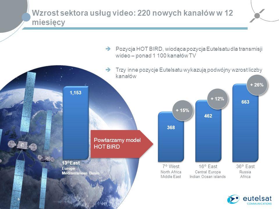 Corporate Presentation - March 2013 Wzrost sektora usług video: 220 nowych kanałów w 12 miesięcy Pozycja HOT BIRD, wiodąca pozycja Eutelsatu dla transmisji wideo – ponad 1 100 kanałów TV Trzy inne pozycje Eutelsatu wykazują podwójny wzrost liczby kanałów 6 Powtarzamy model HOT BIRD + 15% + 12% + 26% 1,153 368 462 663 13°East Europe Mediterranean Basin 7° West North Africa Middle East 16° East Central Europe Indian Ocean islands 36° East Russia Africa