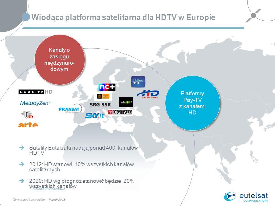 Corporate Presentation - March 2013 Wiodąca platforma satelitarna dla HDTV w Europie Satelity Eutelsatu nadają ponad 400 kanałów HDTV 2012: HD stanowi 10% wszystkich kanałów satelitarnych 2020: HD wg prognoz stanowić będzie 20% wszystkich kanałów * Source Euroconsult 8 Platformy Pay-TV z kanałami HD Platformy Pay-TV z kanałami HD Kanały o zasięgu międzynaro- dowym