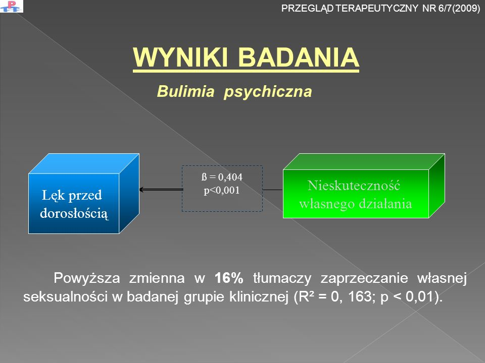 ß = 0,404 p<0,001 Lęk przed dorosłością Nieskuteczność własnego działania WYNIKI BADANIA Bulimia psychiczna Powyższa zmienna w 16% tłumaczy zaprzeczanie własnej seksualności w badanej grupie klinicznej (R² = 0, 163; p < 0,01).