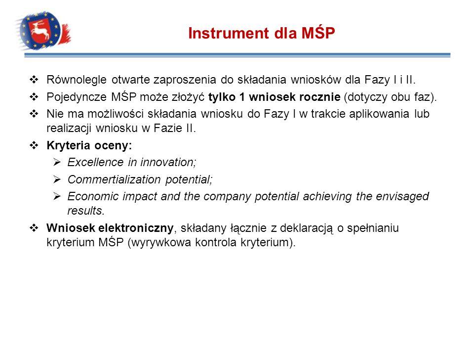 Równolegle otwarte zaproszenia do składania wniosków dla Fazy I i II. Pojedyncze MŚP może złożyć tylko 1 wniosek rocznie (dotyczy obu faz). Nie ma moż