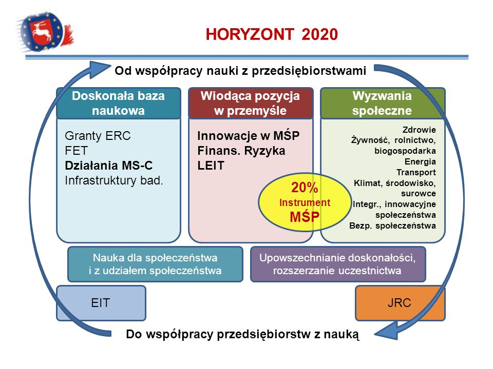 Wiodąca pozycja w przemyśle - konkursy 2015 IDCall 2015Deadline H2020-PROTEC-2015Protection of European assets in and from Space-2015-LEIT SPACE27/11/2014 H2020-EO-2015Earth Observation-2015-LEIT SPACE27/11/2014 H2020-FoF-2015Call for Factories of the Future09/12/2014 H2020-EeB-2015Call for Energy-efficient Buildings09/12/2014 H2020-SPIRE-2015Call for SPIRE - Sustainable Process Industries09/12/2014 H2020-Galileo-2015-1Applications in Satellite Navigation-Galileo-201504/02/2015 H2020-LEIT-BIO-2015-1BIOTECHNOLOGY24/02/2015 H2020-NMP-ERA-NET-2015Call for Nanotechnologies, Advanced Materials and Production26/03/2015 H2020-NMP-CSA-2015Call for Nanotechnologies, Advanced Materials and Production26/03/2015 H2020-NMP-PILOTS-2015Call for Nanotechnologies, Advanced Materials and Production26/03/2015 H2020-NMP-2015-two-stageCall for Nanotechnologies, Advanced Materials and Production26/03/2015