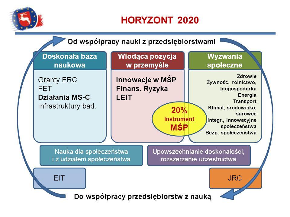 HORYZONT 2020 Granty ERC FET Działania MS-C Infrastruktury bad. Innowacje w MŚP Finans. Ryzyka LEIT Zdrowie Żywność, rolnictwo, biogospodarka Energia