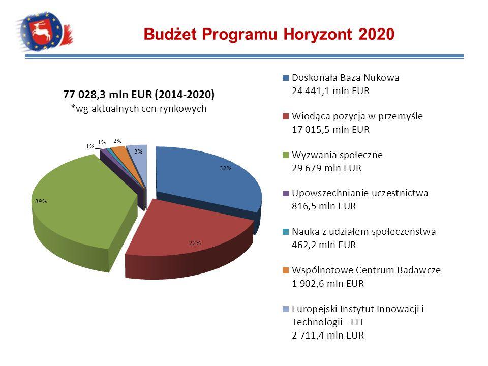 Budżet Programu Horyzont 2020