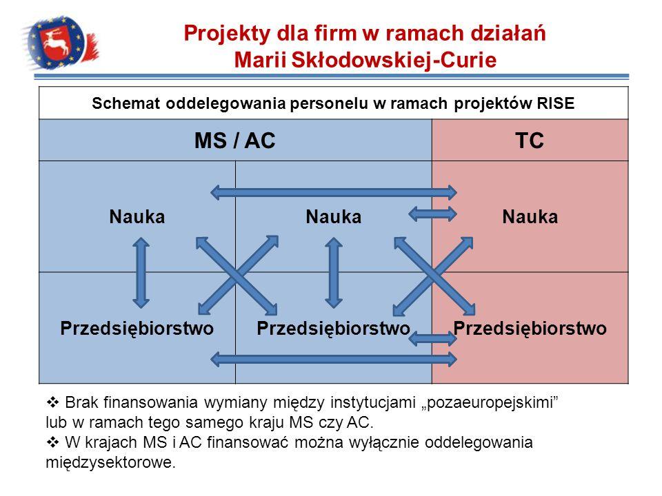 Projekty dla firm w ramach działań Marii Skłodowskiej-Curie Schemat oddelegowania personelu w ramach projektów RISE MS / ACTC Nauka Przedsiębiorstwo B