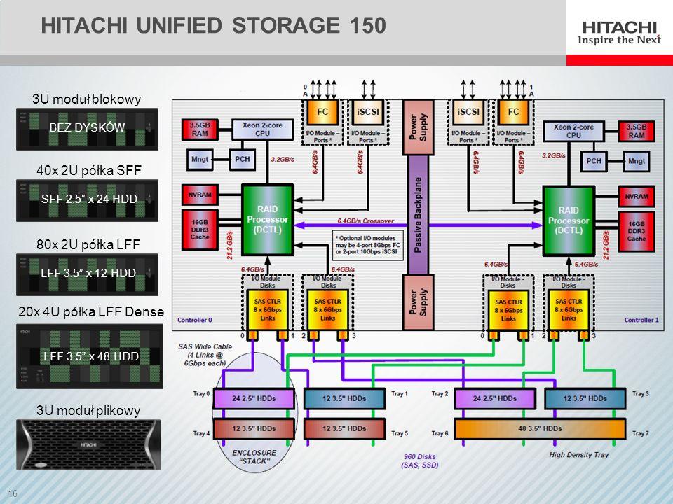16 HITACHI UNIFIED STORAGE 150 3U moduł blokowy BEZ DYSKÓW 80x 2U półka LFF LFF 3.5 x 12 HDD 40x 2U półka SFF SFF 2.5 x 24 HDD 20x 4U półka LFF Dense