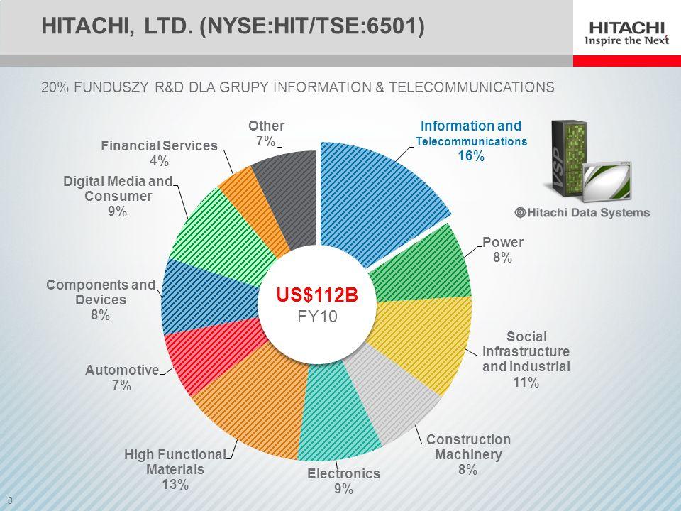 3 HITACHI, LTD. (NYSE:HIT/TSE:6501) 20% FUNDUSZY R&D DLA GRUPY INFORMATION & TELECOMMUNICATIONS US$112B FY10