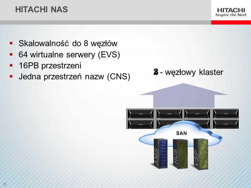 30 HITACHI NAS - węzłowy klaster 2 4 8 SAN Skalowalność do 8 węzłów 64 wirtualne serwery (EVS) 16PB przestrzeni Jedna przestrzeń nazw (CNS)