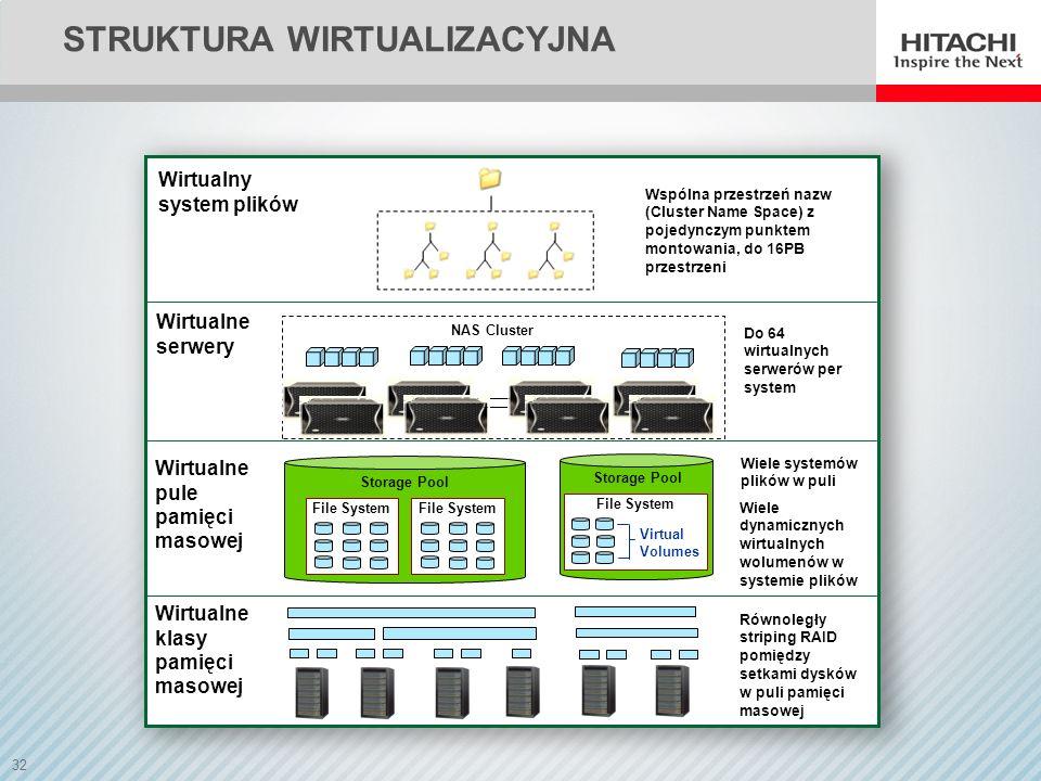 32 STRUKTURA WIRTUALIZACYJNA Wirtualne serwery Wirtualne pule pamięci masowej Wirtualne klasy pamięci masowej Wirtualny system plików Wspólna przestrz